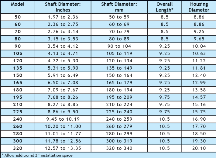 simplan-chart